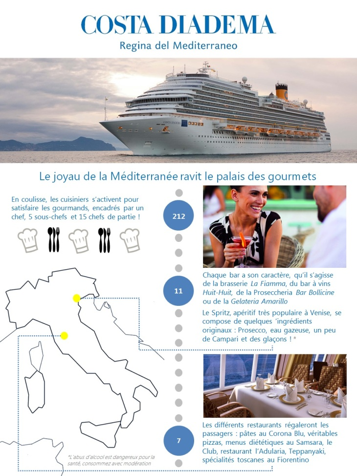 Costa infographie - Gourmets